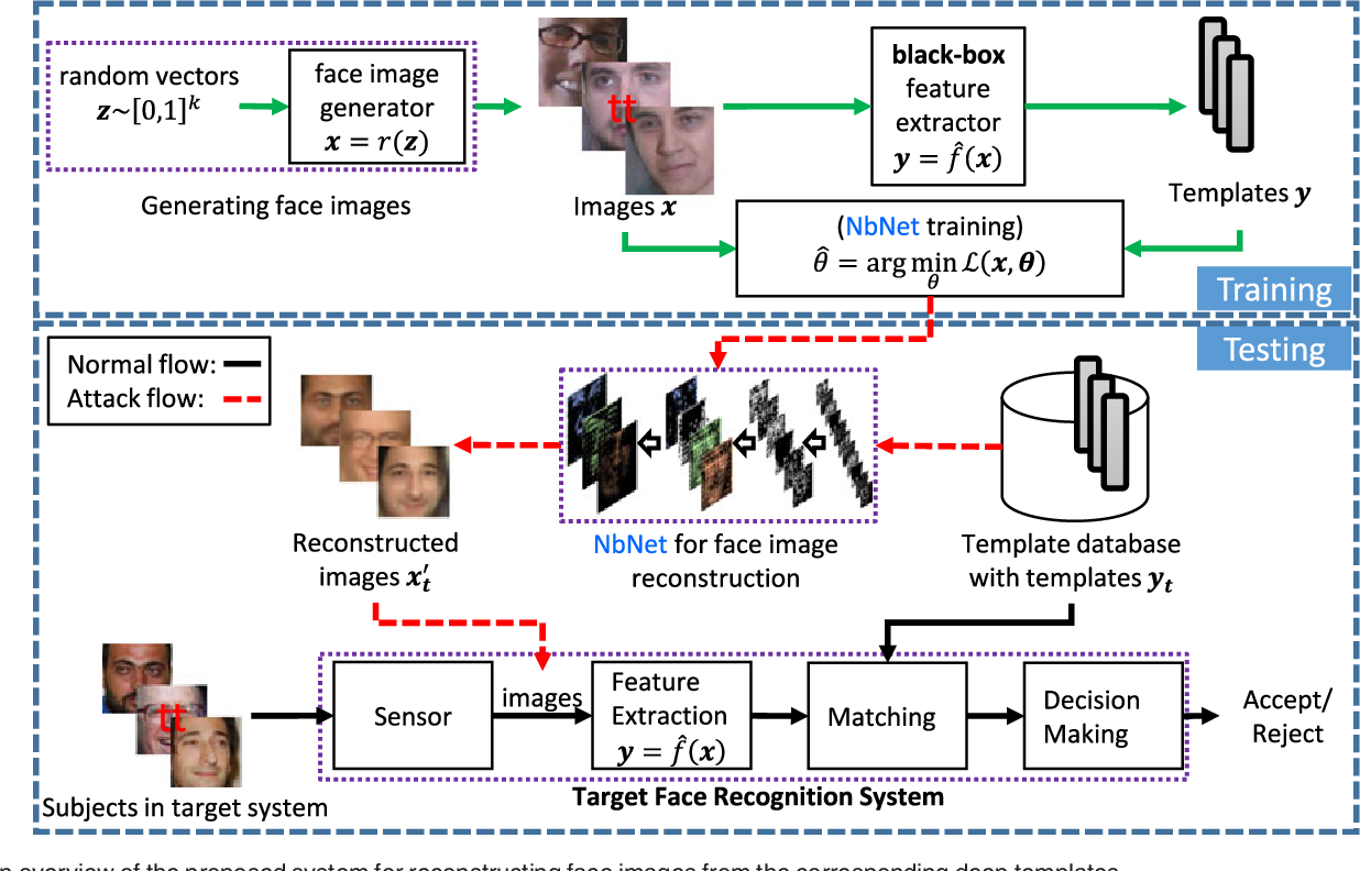 Figure 4 for On the Reconstruction of Face Images from Deep Face Templates