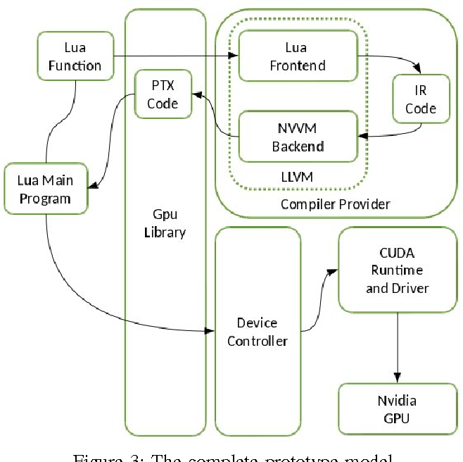 Figure 3 from Towards a GPU Abstraction for Lua - Semantic