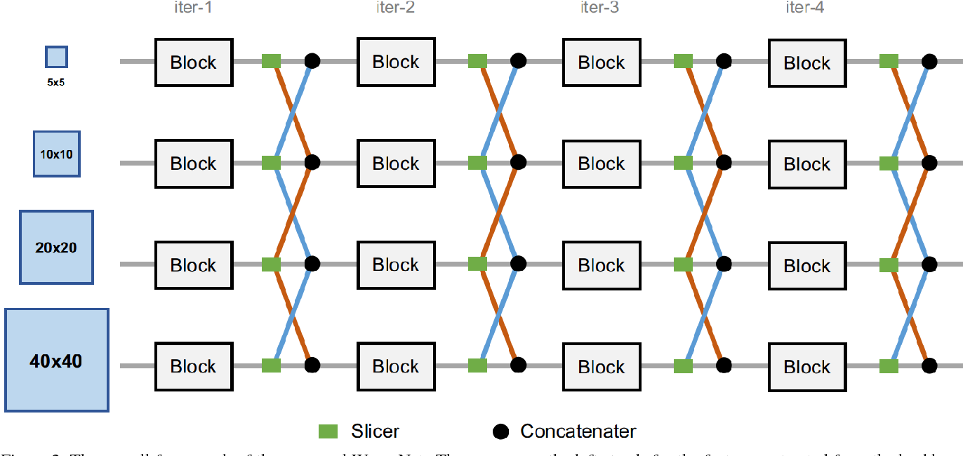 Figure 3 for Weaving Multi-scale Context for Single Shot Detector