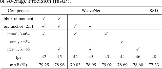 Figure 4 for Weaving Multi-scale Context for Single Shot Detector