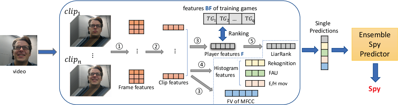 Figure 1 for Automatic Long-Term Deception Detection in Group Interaction Videos