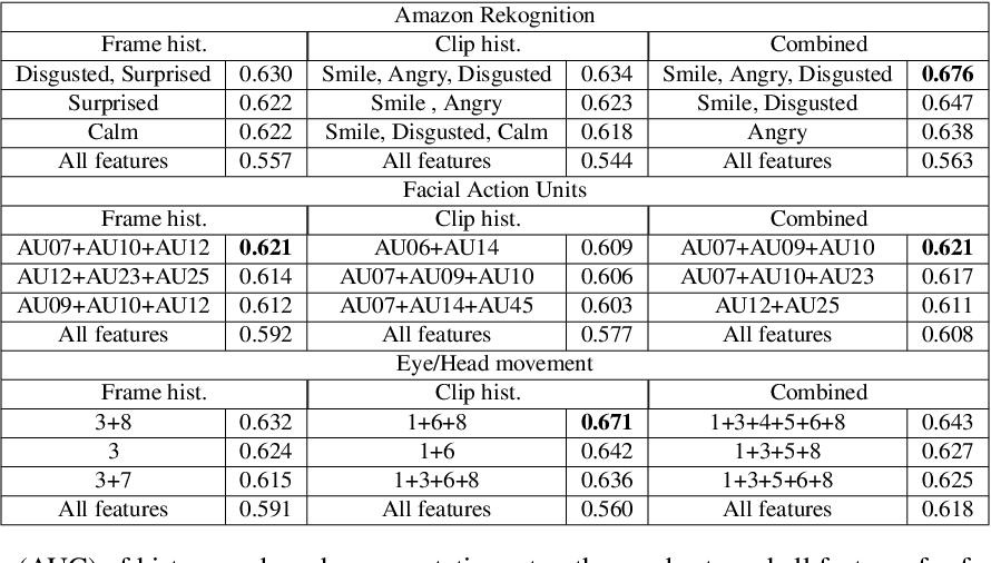 Figure 2 for Automatic Long-Term Deception Detection in Group Interaction Videos