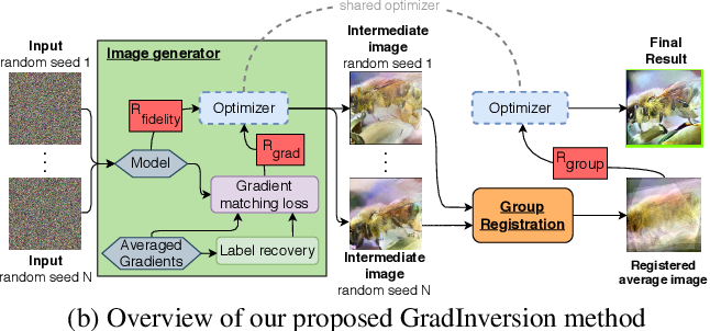 Figure 1 for See through Gradients: Image Batch Recovery via GradInversion