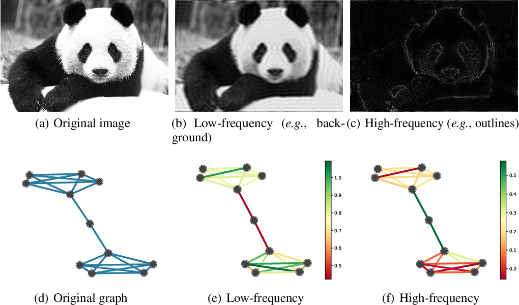 Figure 1 for Spectral Graph Attention Network