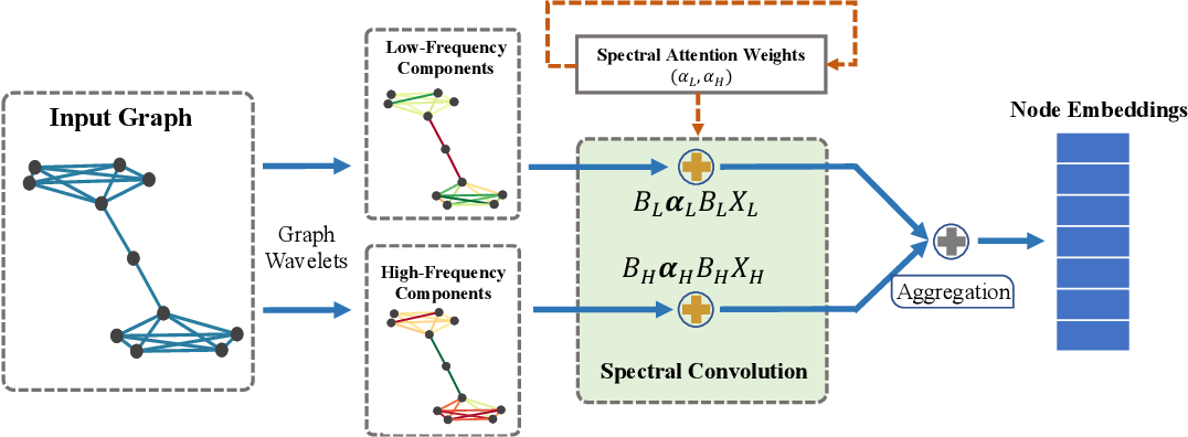 Figure 3 for Spectral Graph Attention Network