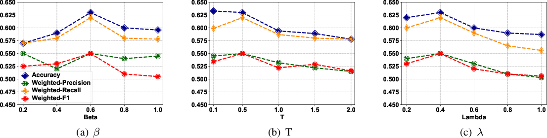 Figure 4 for T$^2$-Net: A Semi-supervised Deep Model for Turbulence Forecasting