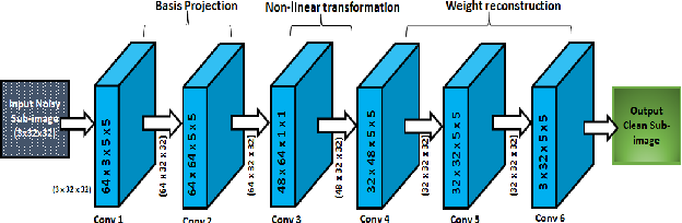 Figure 1 for Can fully convolutional networks perform well for general image restoration problems?