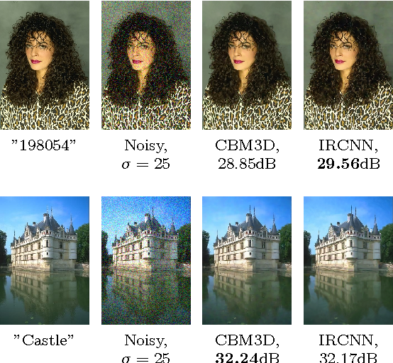 Figure 3 for Can fully convolutional networks perform well for general image restoration problems?