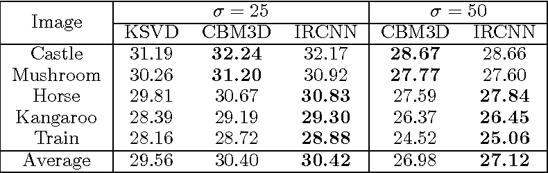 Figure 2 for Can fully convolutional networks perform well for general image restoration problems?
