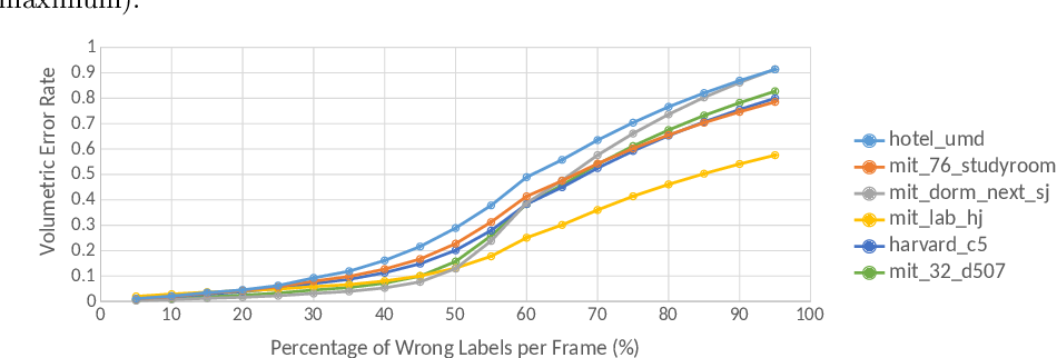 Figure 4 for Volume-based Semantic Labeling with Signed Distance Functions