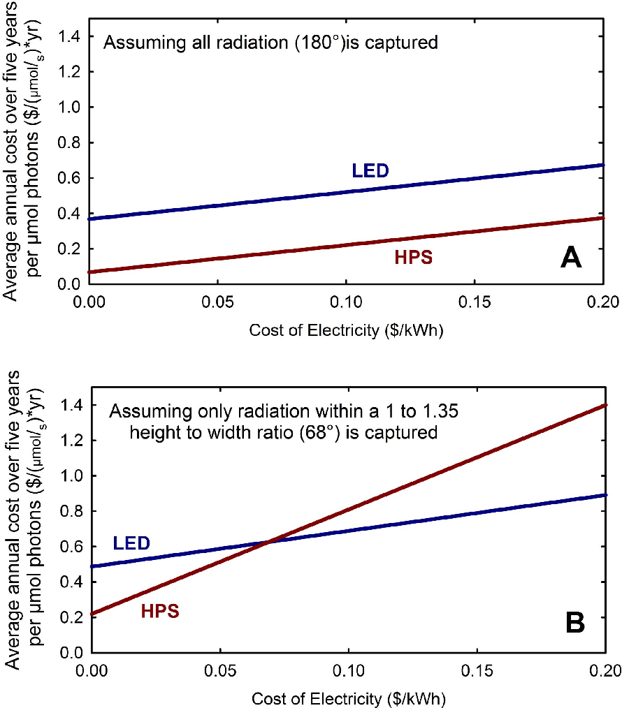Figure 5 from economic analysis of greenhouse lighting light figure 5 arubaitofo Choice Image