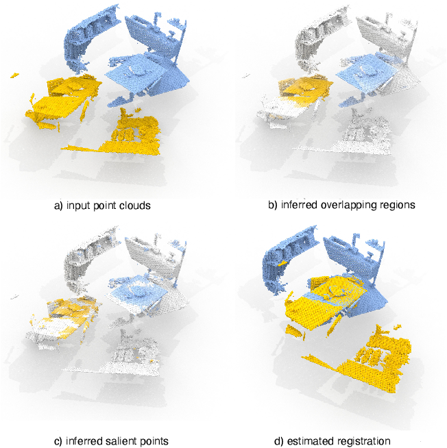 Figure 1 for PREDATOR: Registration of 3D Point Clouds with Low Overlap