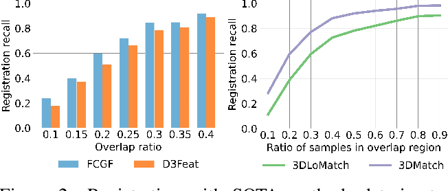 Figure 3 for PREDATOR: Registration of 3D Point Clouds with Low Overlap