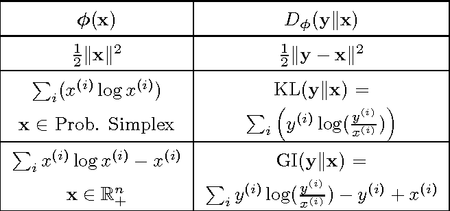 Figure 1 for Generalized Linear Models for Aggregated Data