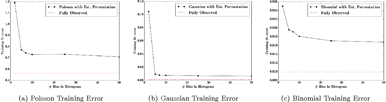 Figure 3 for Generalized Linear Models for Aggregated Data