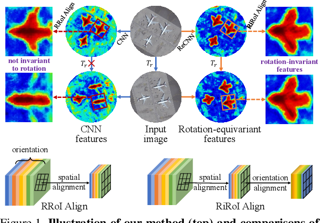 Figure 1 for ReDet: A Rotation-equivariant Detector for Aerial Object Detection