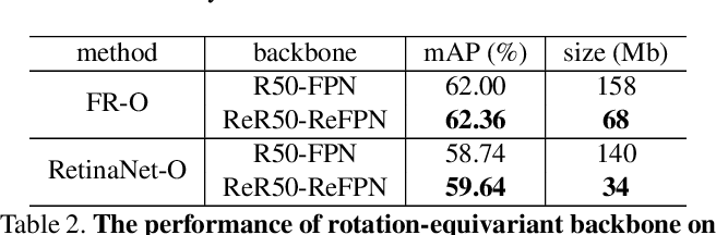 Figure 4 for ReDet: A Rotation-equivariant Detector for Aerial Object Detection