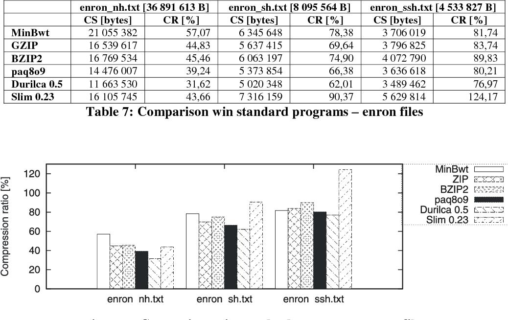 Compression of small text files - Semantic Scholar