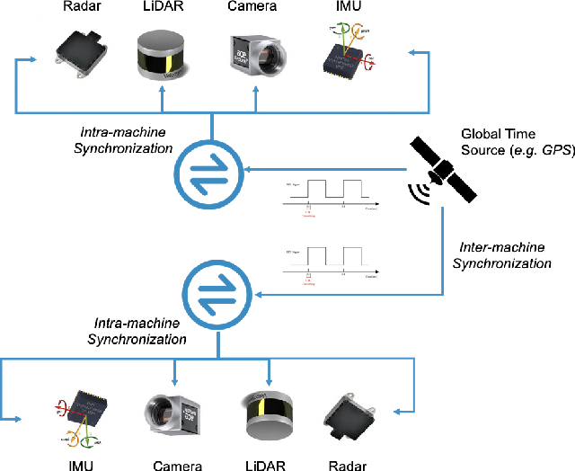 Figure 1 for The Matter of Time -- A General and Efficient System for Precise Sensor Synchronization in Robotic Computing