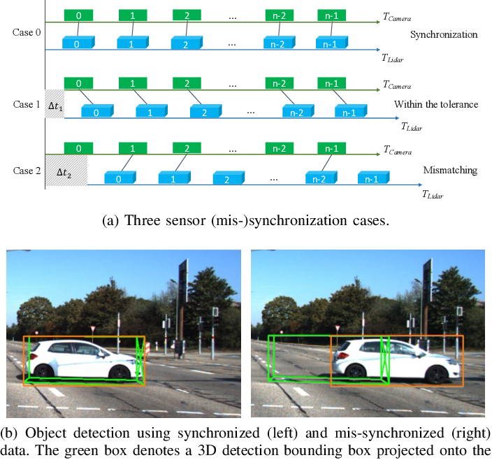 Figure 2 for The Matter of Time -- A General and Efficient System for Precise Sensor Synchronization in Robotic Computing