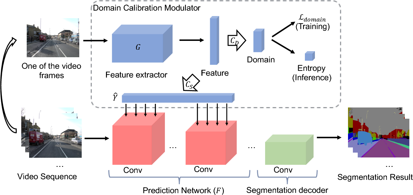 Figure 1 for Efficient Video Understanding via Layered Multi Frame-Rate Analysis