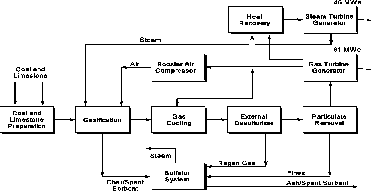 Figure 2 From Department Of Energy S High Temperature And Block Flow Diagram The Pion Pine Cct Process