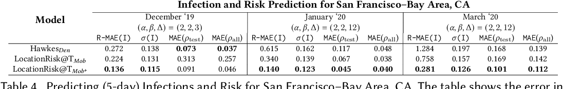 Figure 4 for Towards Accurate Spatiotemporal COVID-19 Risk Scores using High Resolution Real-World Mobility Data