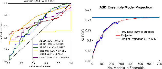Figure 3 for Single-participant structural connectivity matrices lead to greater accuracy in classification of participants than function in autism in MRI
