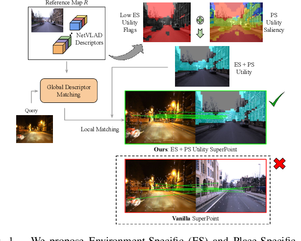 Figure 1 for A Hierarchical Dual Model of Environment- and Place-Specific Utility for Visual Place Recognition