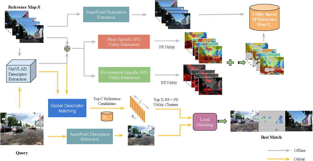 Figure 2 for A Hierarchical Dual Model of Environment- and Place-Specific Utility for Visual Place Recognition