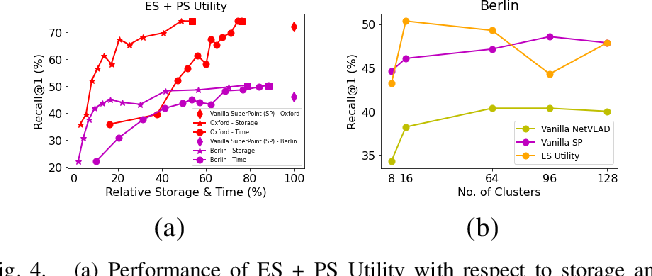 Figure 4 for A Hierarchical Dual Model of Environment- and Place-Specific Utility for Visual Place Recognition