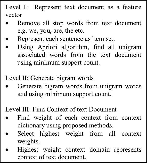 Fig. 1. Algorithm to find text document context