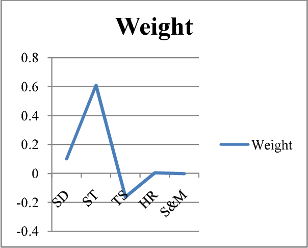 Fig. 3. Weights of different domains using Constant Weight Distribution Model