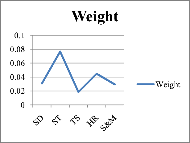 Fig. 4. Weights of different domains using Common Words Probability Model