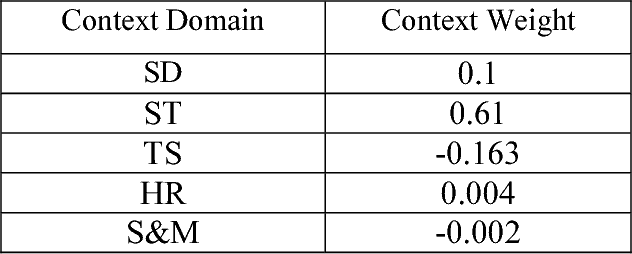 TABLE III Context Weights Using Constant Weight Distribution Model
