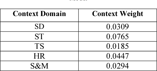 TABLE IV Context Weights Using Common Words Probability Model