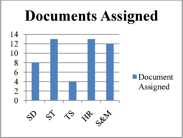 Fig. 5. Text Documents Assigned to Different Context Domains Using Constant Weight Distribution Model