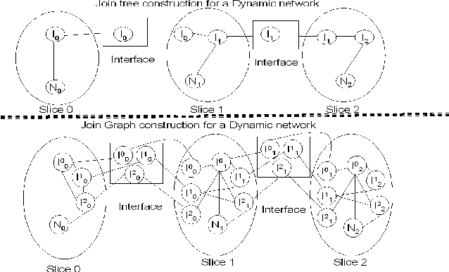 Figure 1 for Modeling Transportation Routines using Hybrid Dynamic Mixed Networks