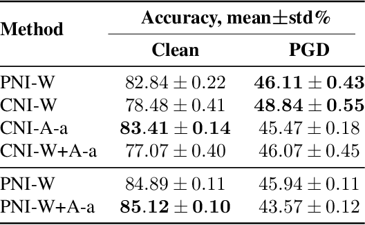 Figure 2 for Colored Noise Injection for Training Adversarially Robust Neural Networks