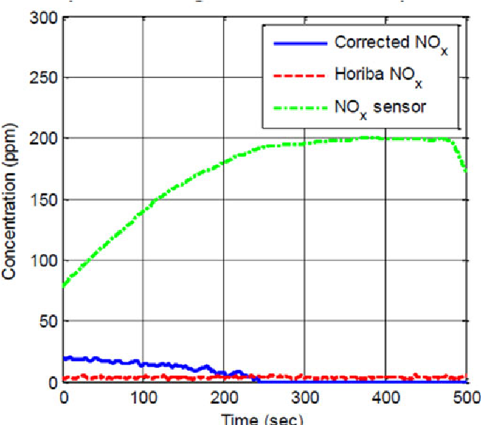 Figure 12 from NO$_x$ Sensor Reading Correction in Diesel Engine