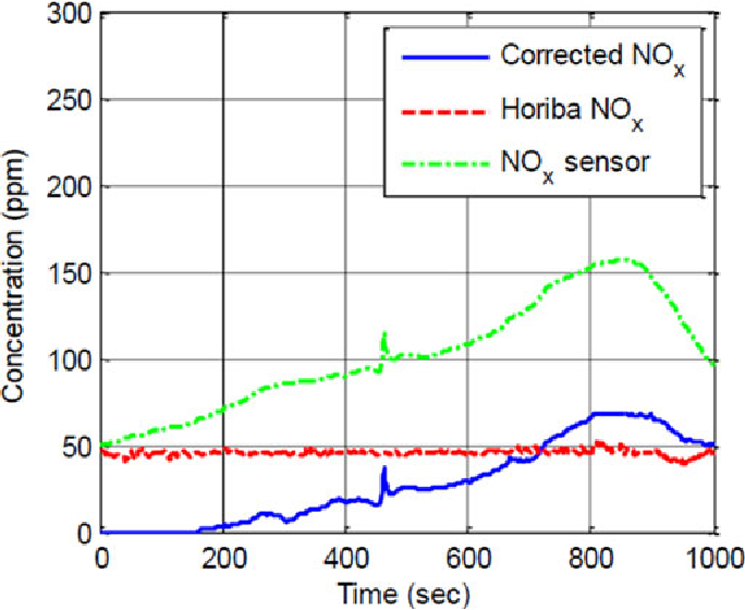 Figure 14 from NO$_x$ Sensor Reading Correction in Diesel Engine