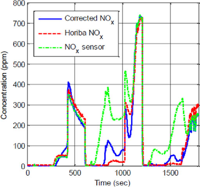 Figure 16 from NO$_x$ Sensor Reading Correction in Diesel
