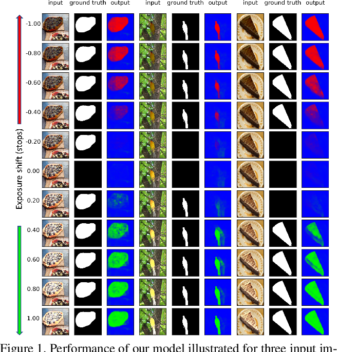 Figure 1 for Learning to Observe: Approximating Human Perceptual Thresholds for Detection of Suprathreshold Image Transformations