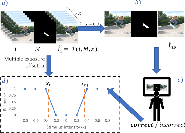 Figure 3 for Learning to Observe: Approximating Human Perceptual Thresholds for Detection of Suprathreshold Image Transformations