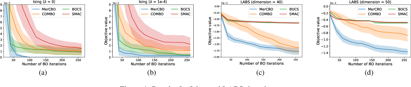 Figure 1 for Mercer Features for Efficient Combinatorial Bayesian Optimization