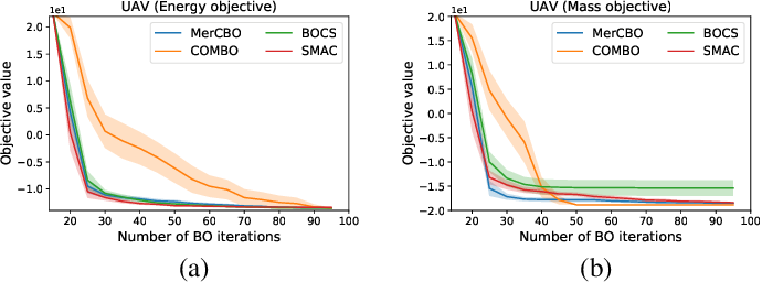 Figure 2 for Mercer Features for Efficient Combinatorial Bayesian Optimization