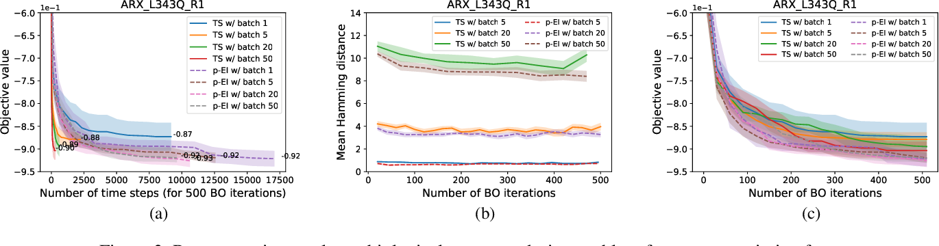Figure 3 for Mercer Features for Efficient Combinatorial Bayesian Optimization