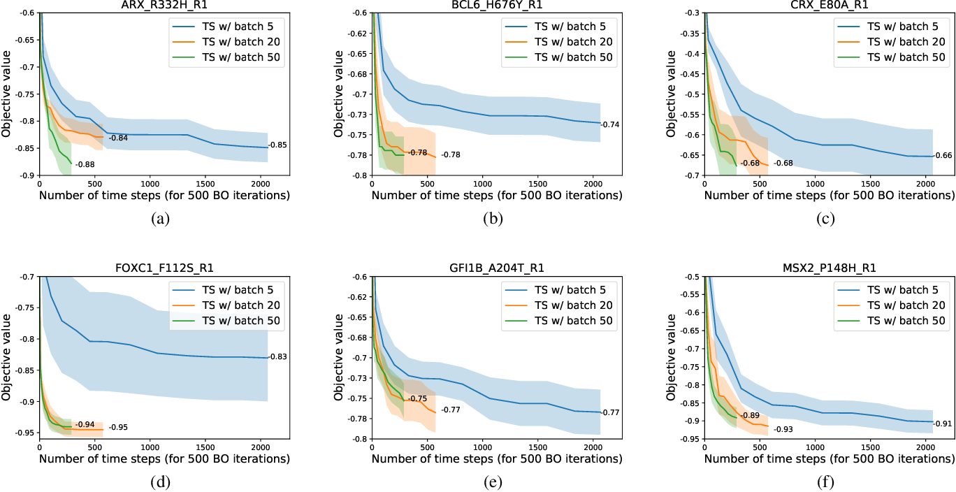 Figure 4 for Mercer Features for Efficient Combinatorial Bayesian Optimization