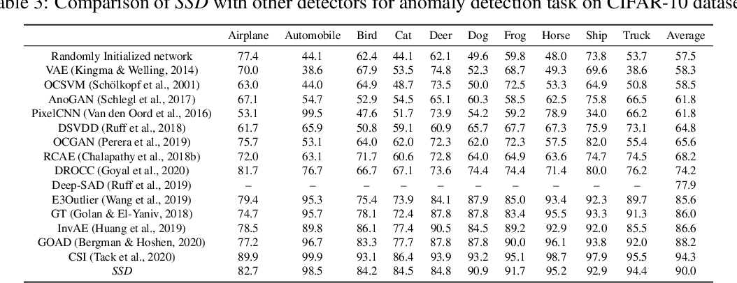Figure 4 for SSD: A Unified Framework for Self-Supervised Outlier Detection