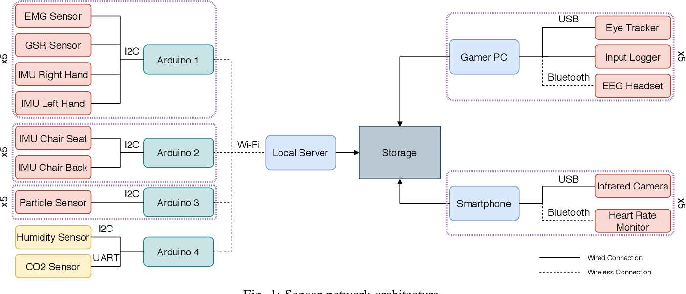 Figure 1 for Detecting Video Game Player Burnout with the Use of Sensor Data and Machine Learning